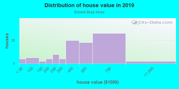 House/condo value distribution in Bonnie Brae Acres in Roseville, CA neighborhood, block, subdivision, or community