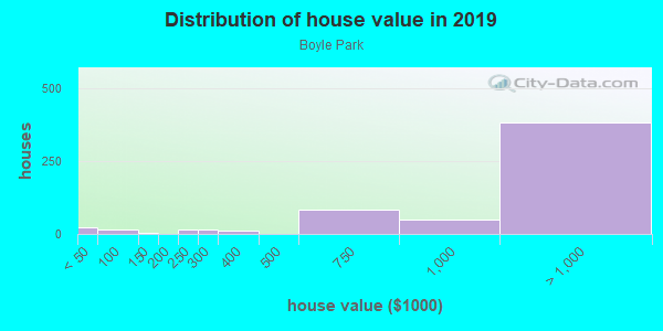 House/condo value distribution in Boyle Park in Mill Valley, CA neighborhood, block, subdivision, or community