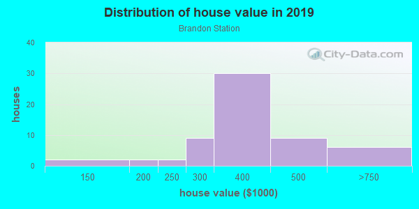 House/condo value distribution in Brandon Station in Raleigh, NC neighborhood, block, subdivision, or community