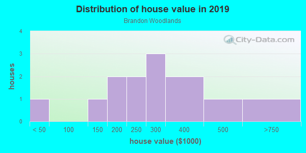 House/condo value distribution in Brandon Woodlands in Valrico, FL neighborhood, block, subdivision, or community