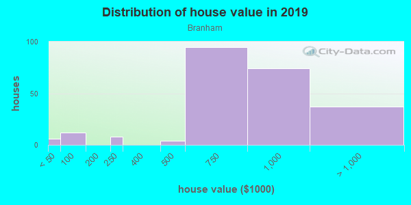 House/condo value distribution in Branham in San Jose, CA neighborhood, block, subdivision, or community
