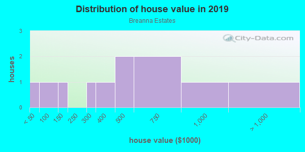 House/condo value distribution in Breanna Estates in Oceanside, CA neighborhood, block, subdivision, or community