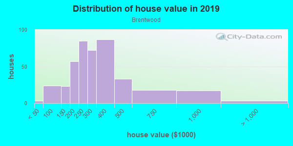 House/condo value distribution in Brentwood in Los Angeles, CA neighborhood, block, subdivision, or community