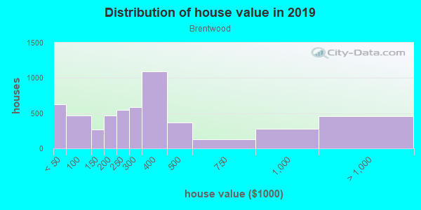 House/condo value distribution in Brentwood in Portland, OR neighborhood, block, subdivision, or community