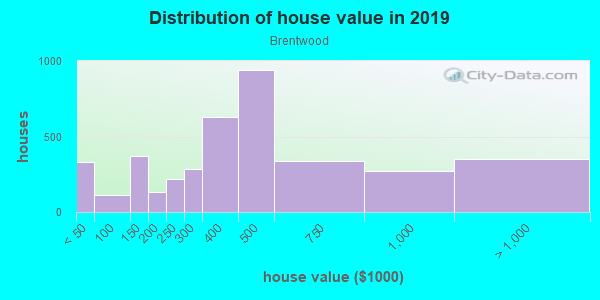 House/condo value distribution in Brentwood in Austin, TX neighborhood, block, subdivision, or community
