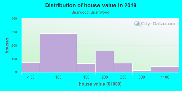 House/condo value distribution in Briarwood in Columbia, SC neighborhood, block, subdivision, or community