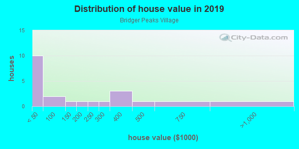 House/condo value distribution in Bridger Peaks Village in Bozeman, MT neighborhood, block, subdivision, or community