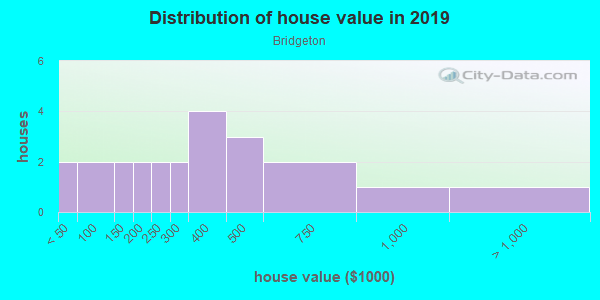 House/condo value distribution in Bridgeton in Portland, OR neighborhood, block, subdivision, or community