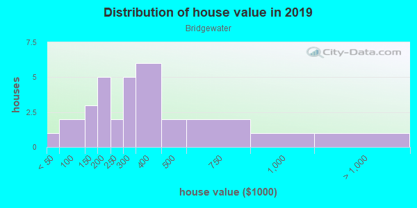 House/condo value distribution in Bridgewater in Canton, GA neighborhood, block, subdivision, or community