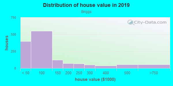 House/condo value distribution in Briggs in Detroit, MI neighborhood, block, subdivision, or community