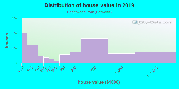 House/condo value distribution in Brightwood Park in Washington, DC neighborhood, block, subdivision, or community