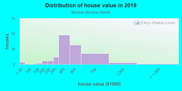 House/condo value distribution in Bristow in Saugus, MA neighborhood, block, subdivision, or community