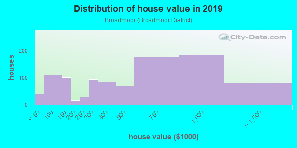 House/condo value distribution in Broadmoor in San Leandro, CA neighborhood, block, subdivision, or community
