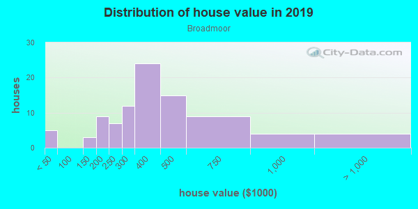 House/condo value distribution in Broadmoor in Vancouver, WA neighborhood, block, subdivision, or community