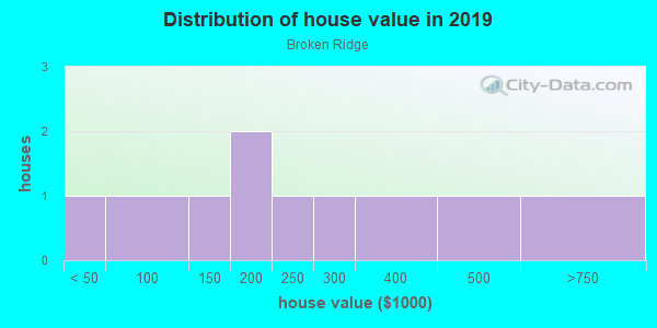 House/condo value distribution in Broken Ridge in Greenwood, SC neighborhood, block, subdivision, or community