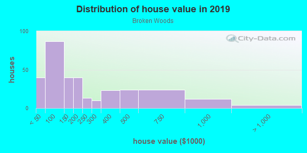 House/condo value distribution in Broken Woods in Pompano Beach, FL neighborhood, block, subdivision, or community