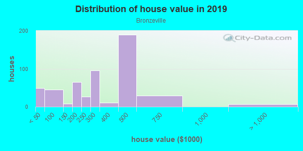 House/condo value distribution in Bronzeville in Chicago, IL neighborhood, block, subdivision, or community