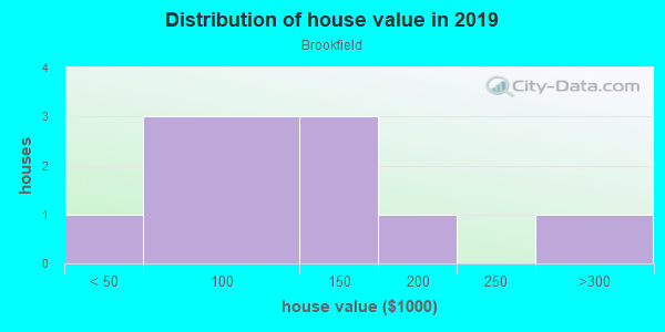 House/condo value distribution in Brookfield in Des Moines, IA neighborhood, block, subdivision, or community