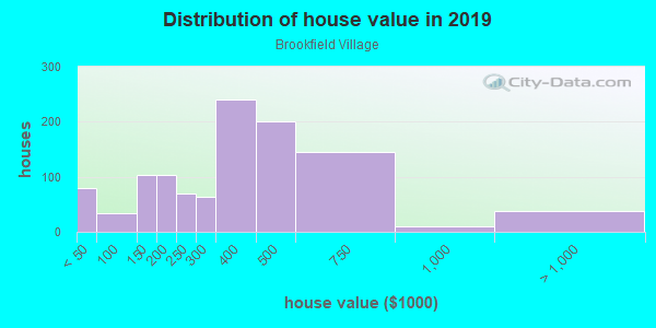 House/condo value distribution in Brookfield Village in Oakland, CA neighborhood, block, subdivision, or community