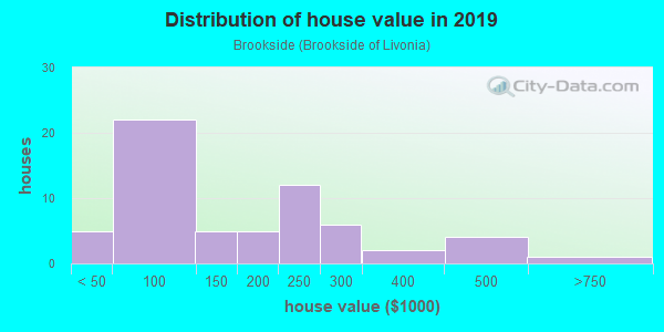 House/condo value distribution in Brookside in Livonia, MI neighborhood, block, subdivision, or community
