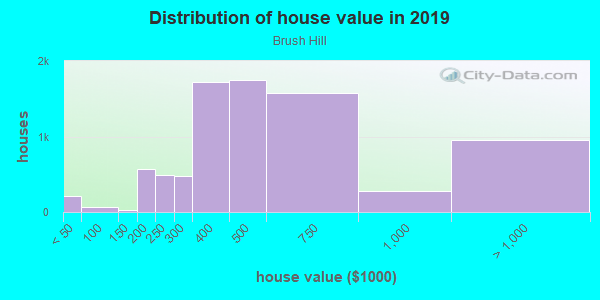 House/condo value distribution in Brush Hill in Milton, MA neighborhood, block, subdivision, or community