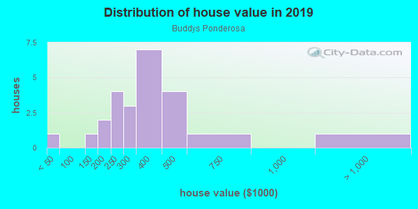 House/condo value distribution in Buddys Ponderosa in Cary, NC neighborhood, block, subdivision, or community