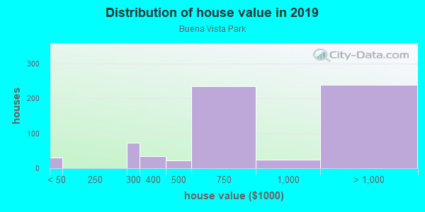 House/condo value distribution in Buena Vista Park in San Francisco, CA neighborhood, block, subdivision, or community