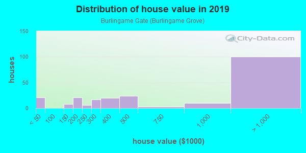 House/condo value distribution in Burlingame Gate in Burlingame, CA neighborhood, block, subdivision, or community