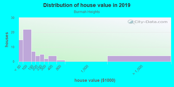 House/condo value distribution in Burmah Heights in Quincy, FL neighborhood, block, subdivision, or community