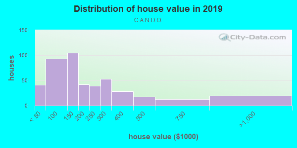 House/condo value distribution in C.A.N.D.O. in Mesa, AZ neighborhood, block, subdivision, or community