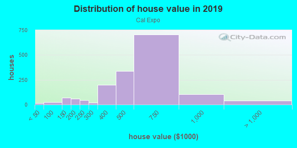 House/condo value distribution in Cal Expo in Sacramento, CA neighborhood, block, subdivision, or community