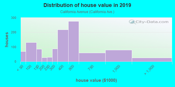House/condo value distribution in California Avenue in La Puente, CA neighborhood, block, subdivision, or community