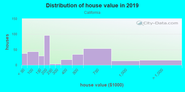 House/condo value distribution in California in Cincinnati, OH neighborhood, block, subdivision, or community