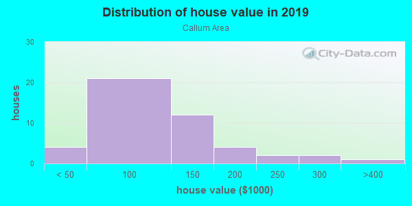 House/condo value distribution in Callum Area in Greensboro, NC neighborhood, block, subdivision, or community