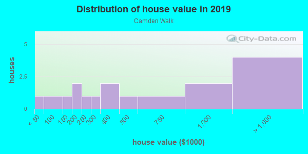 House/condo value distribution in Camden Walk in Carmel, IN neighborhood, block, subdivision, or community
