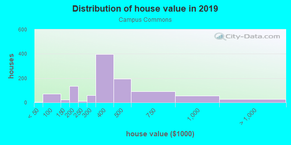 House/condo value distribution in Campus Commons in Sacramento, CA neighborhood, block, subdivision, or community