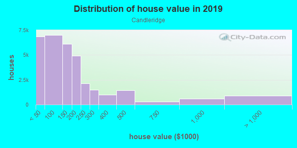 House/condo value distribution in Candleridge in Fort Worth, TX neighborhood, block, subdivision, or community