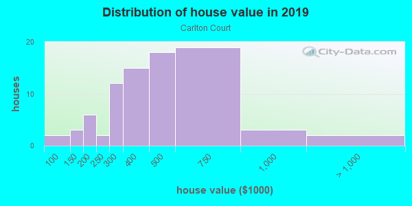 House/condo value distribution in Carlton Court in Westmont, IL neighborhood, block, subdivision, or community