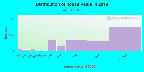 House/condo value distribution in Carmel Valley in San Diego, CA neighborhood, block, subdivision, or community