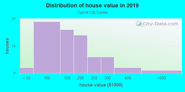 House/condo value distribution in Carroll City Center in Tampa, FL neighborhood, block, subdivision, or community
