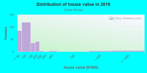 House/condo value distribution in Carver Shores in Orlando, FL neighborhood, block, subdivision, or community
