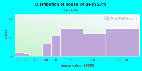 House/condo value distribution in Casa Loma in Mission Viejo, CA neighborhood, block, subdivision, or community