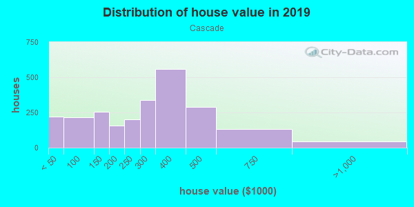 House/condo value distribution in Cascade in Renton, WA neighborhood, block, subdivision, or community