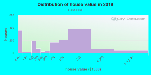 House/condo value distribution in Castle Hill in Bronx, NY neighborhood, block, subdivision, or community