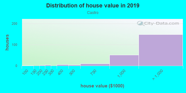 House/condo value distribution in Castro in San Jose, CA neighborhood, block, subdivision, or community