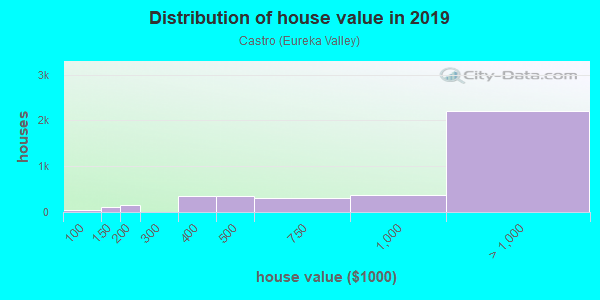 House/condo value distribution in Castro in San Francisco, CA neighborhood, block, subdivision, or community