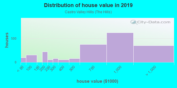 House/condo value distribution in Castro Valley Hills in Castro Valley, CA neighborhood, block, subdivision, or community