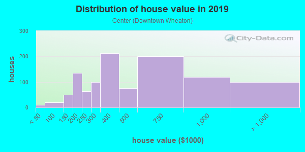 House/condo value distribution in Center in Wheaton, IL neighborhood, block, subdivision, or community