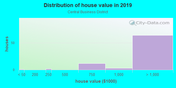 House/condo value distribution in Central Business District in Los Gatos, CA neighborhood, block, subdivision, or community
