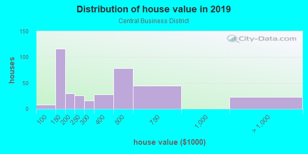 House/condo value distribution in Central Business District in Provo, UT neighborhood, block, subdivision, or community